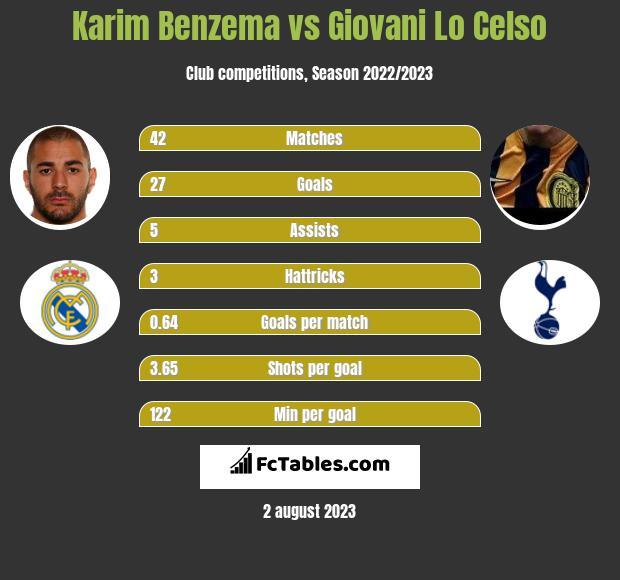 Karim Benzema vs Giovani Lo Celso h2h player stats