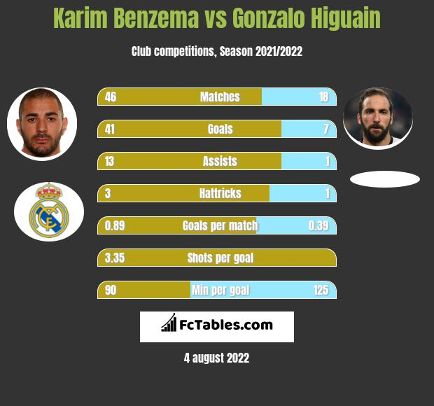 Karim Benzema infographic statistics for Inter Miami CF