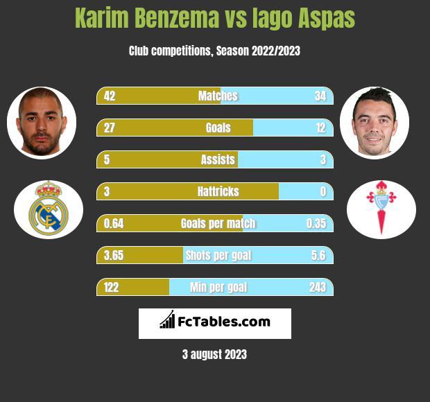 Karim Benzema vs Iago Aspas h2h player stats