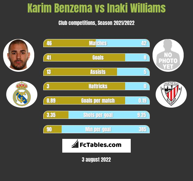 Karim Benzema vs Inaki Williams h2h player stats