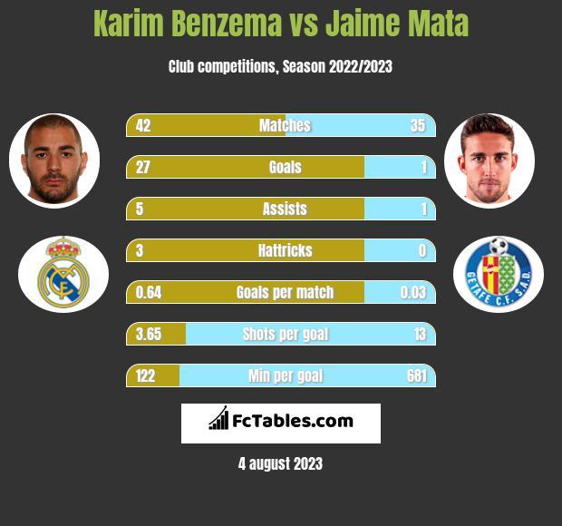 Karim Benzema vs Jaime Mata h2h player stats