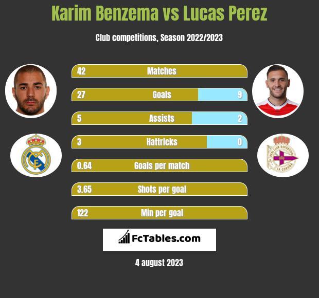Karim Benzema vs Lucas Perez h2h player stats