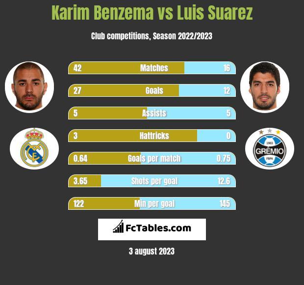 Karim Benzema vs Luis Suarez h2h player stats