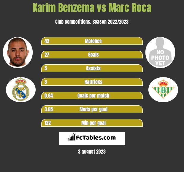 Karim Benzema vs Marc Roca h2h player stats