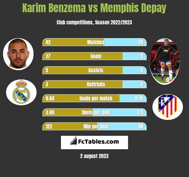 Karim Benzema vs Memphis Depay h2h player stats