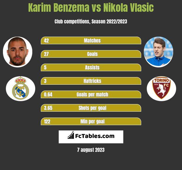 Karim Benzema vs Nikola Vlasic h2h player stats