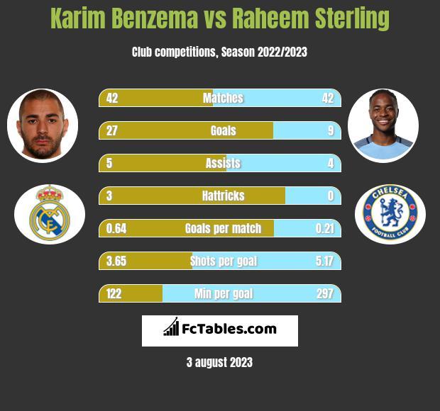 Karim Benzema vs Raheem Sterling h2h player stats