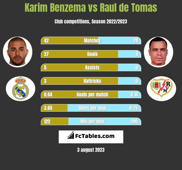 Karim Benzema vs Raul de Tomas h2h player stats