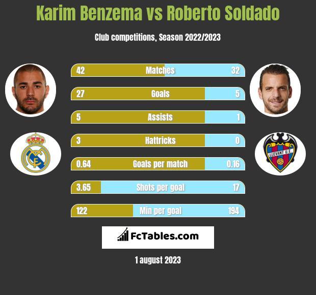 Karim Benzema vs Roberto Soldado h2h player stats