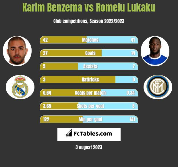 Karim Benzema vs Romelu Lukaku h2h player stats