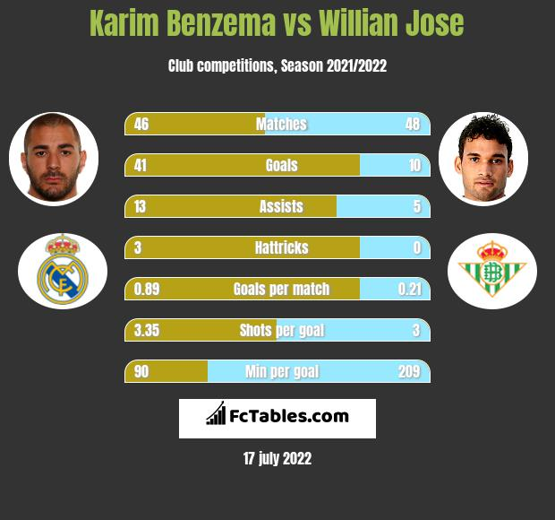 Karim Benzema vs Willian Jose h2h player stats