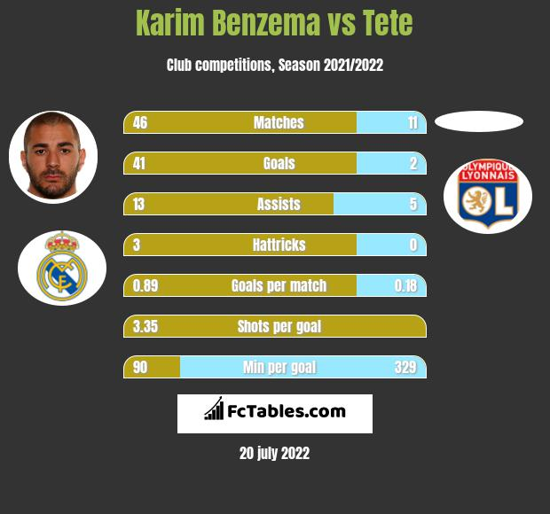 Karim Benzema vs Tete h2h player stats