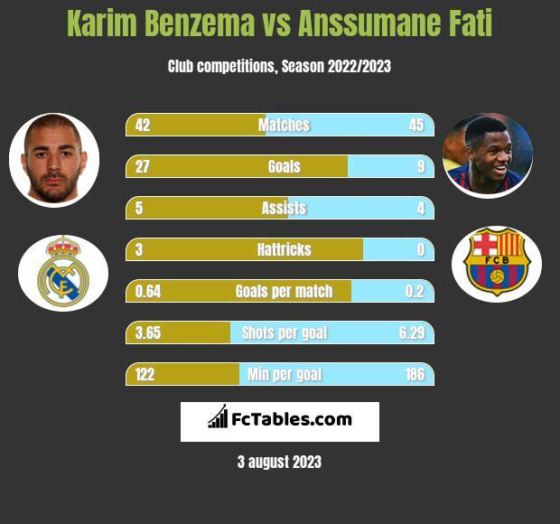 Karim Benzema vs Anssumane Fati infographic