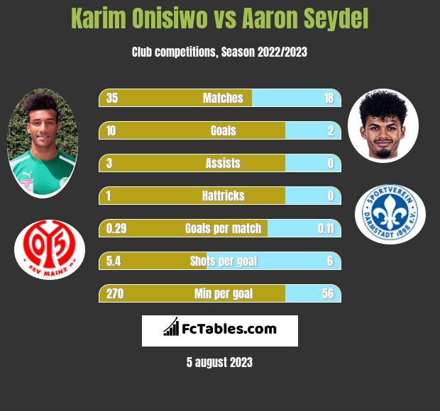 Karim Onisiwo vs Aaron Seydel infographic