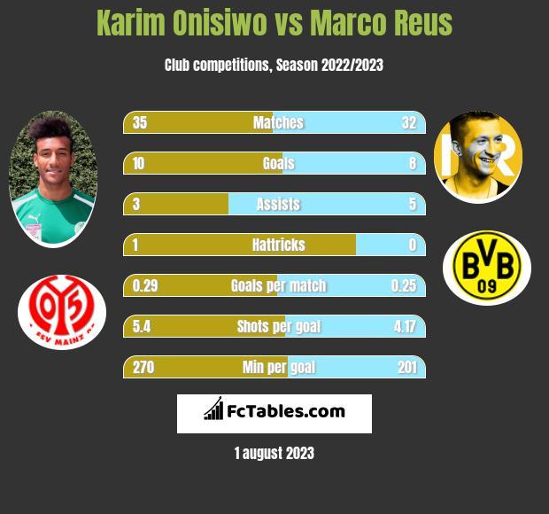Karim Onisiwo vs Marco Reus infographic