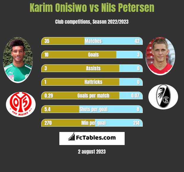 Karim Onisiwo vs Nils Petersen infographic