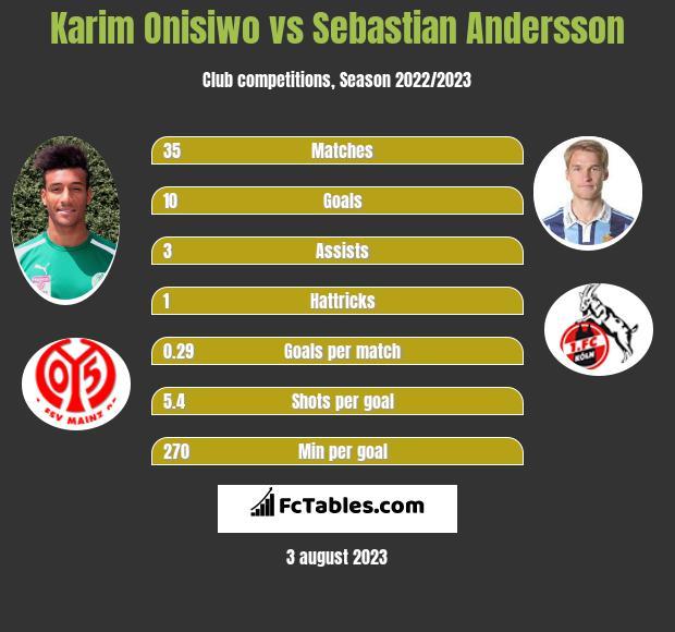 Karim Onisiwo vs Sebastian Andersson infographic