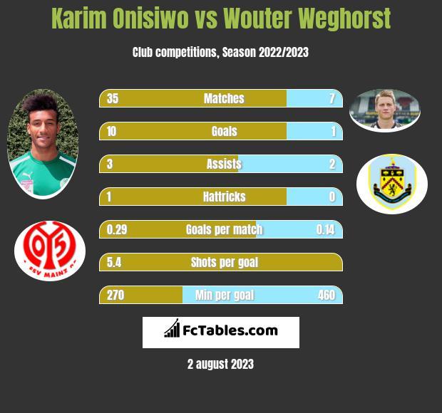 Karim Onisiwo vs Wouter Weghorst infographic