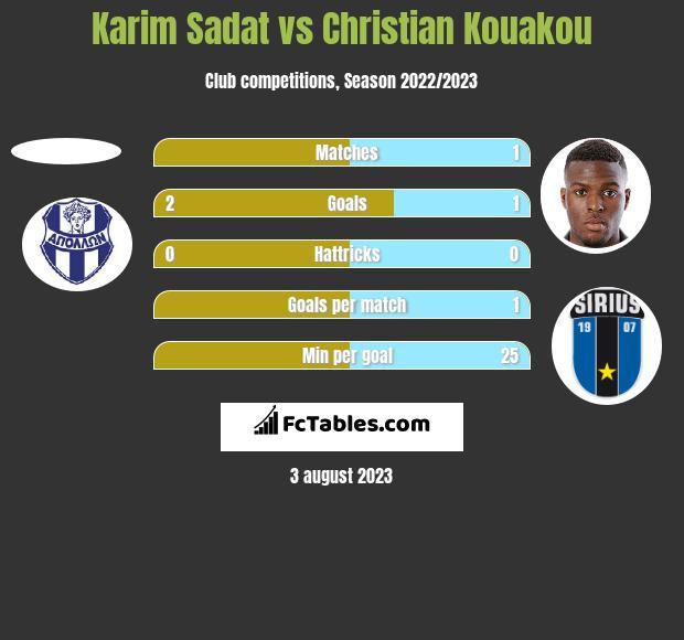 Karim Sadat vs Christian Kouakou h2h player stats