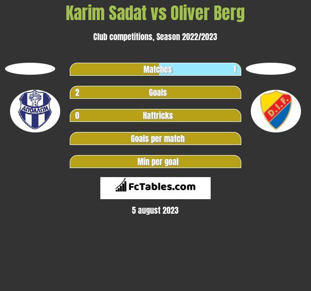 Karim Sadat vs Oliver Berg h2h player stats
