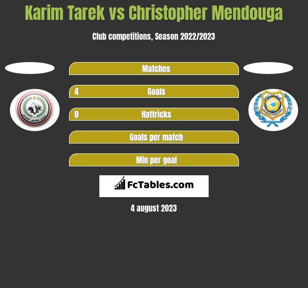 Karim Tarek vs Christopher Mendouga h2h player stats
