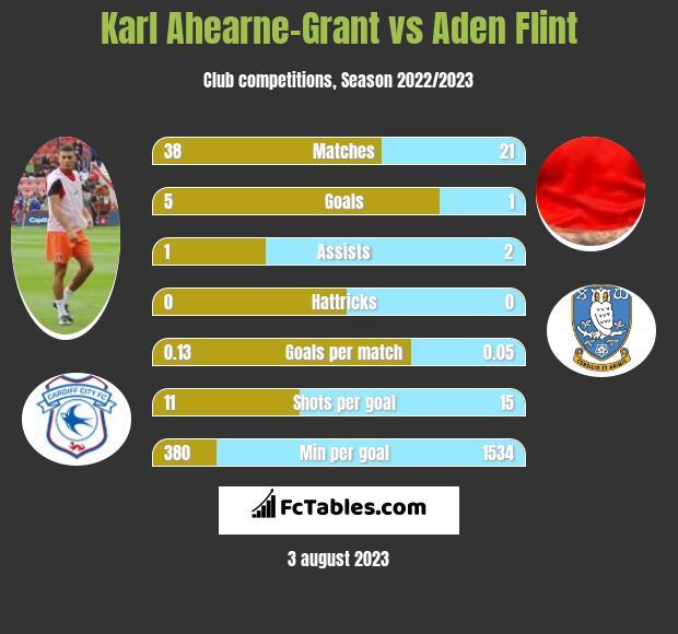 Karl Ahearne-Grant vs Aden Flint h2h player stats