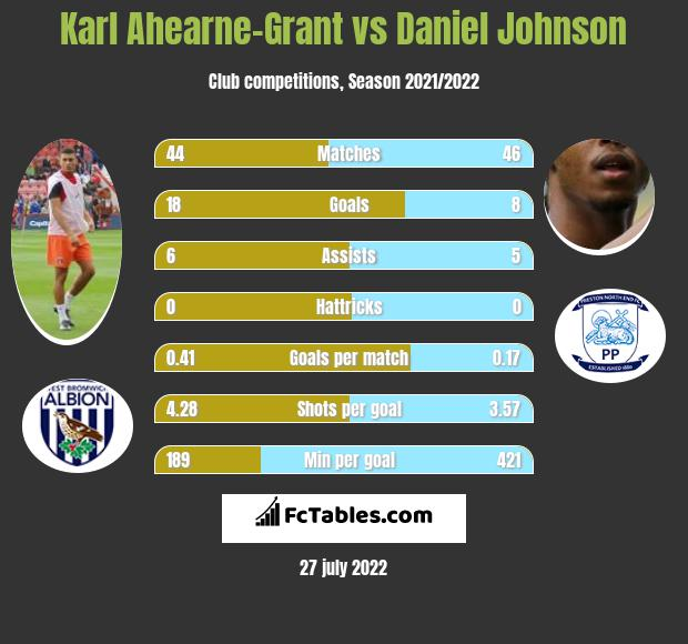 Karl Ahearne-Grant vs Daniel Johnson infographic