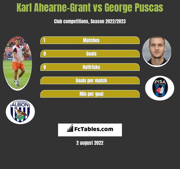 Karl Ahearne-Grant vs George Puscas h2h player stats