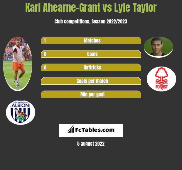 Karl Ahearne-Grant vs Lyle Taylor h2h player stats