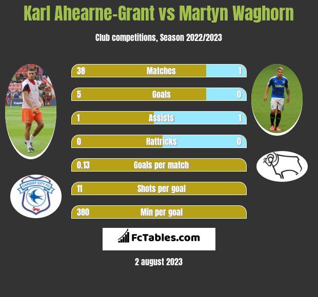 Karl Ahearne-Grant vs Martyn Waghorn h2h player stats