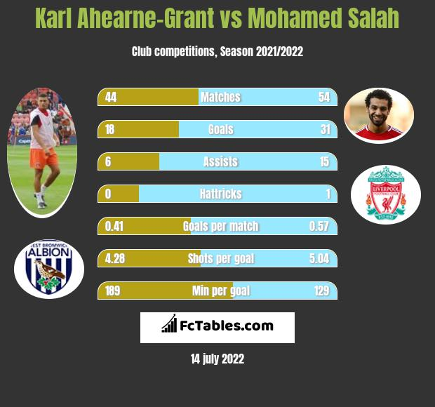 Karl Ahearne-Grant infographic statistics for Huddersfield