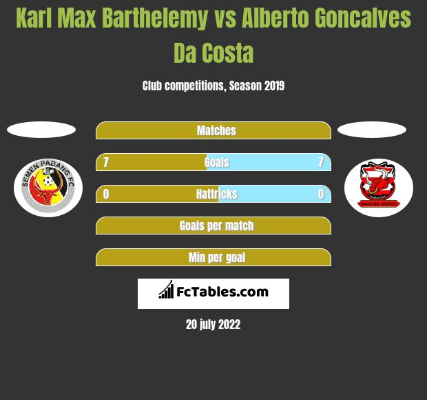 Karl Max Barthelemy vs Alberto Goncalves Da Costa h2h player stats
