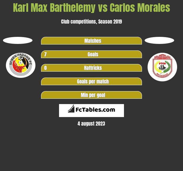 Karl Max Barthelemy vs Carlos Morales h2h player stats