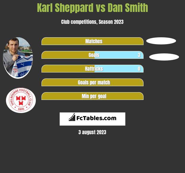Karl Sheppard vs Dan Smith infographic