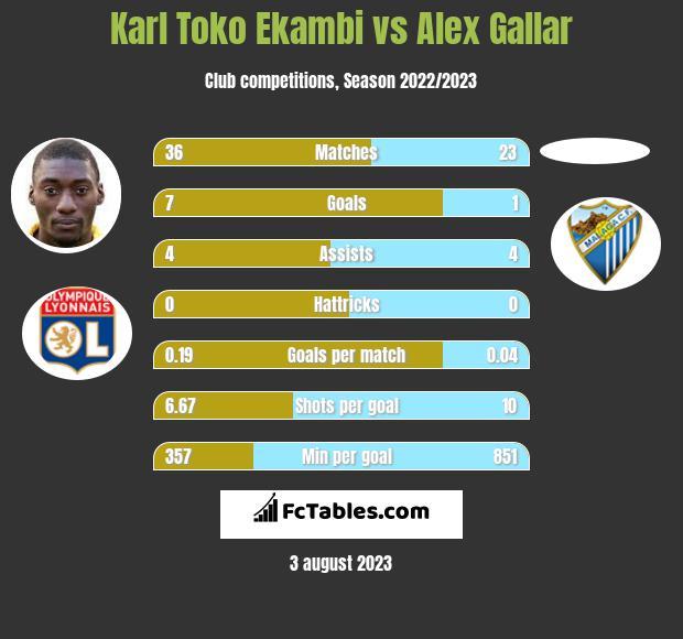 Karl Toko Ekambi vs Alex Gallar h2h player stats