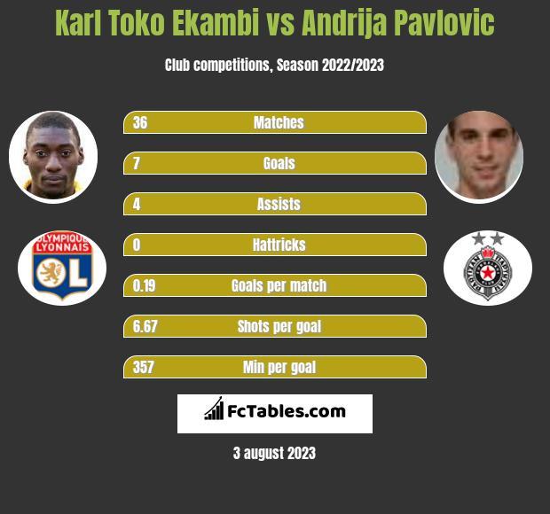 Karl Toko Ekambi vs Andrija Pavlovic h2h player stats