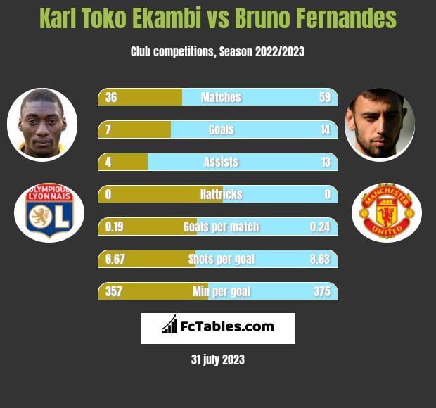 Karl Toko Ekambi vs Bruno Fernandes h2h player stats
