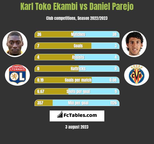 Karl Toko Ekambi vs Daniel Parejo h2h player stats
