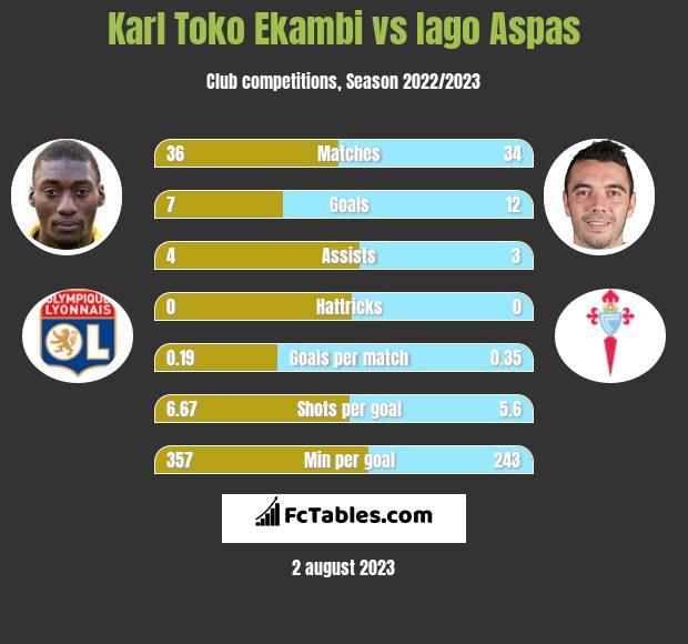 Karl Toko Ekambi vs Iago Aspas h2h player stats