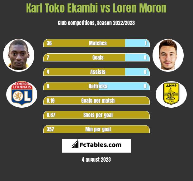 Karl Toko Ekambi vs Loren Moron h2h player stats