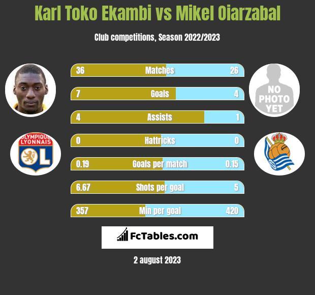 Karl Toko Ekambi vs Mikel Oiarzabal h2h player stats