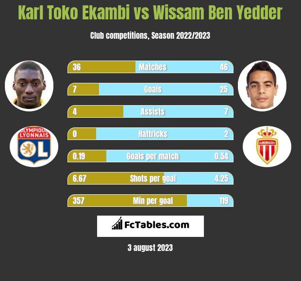 Karl Toko Ekambi vs Wissam Ben Yedder infographic
