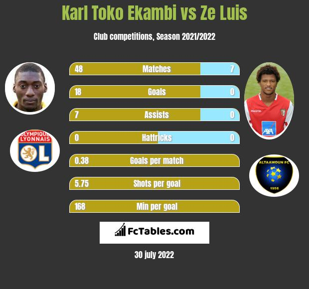 Karl Toko Ekambi vs Ze Luis h2h player stats
