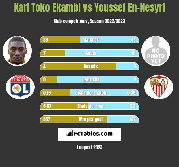 Karl Toko Ekambi vs Youssef En-Nesyri h2h player stats