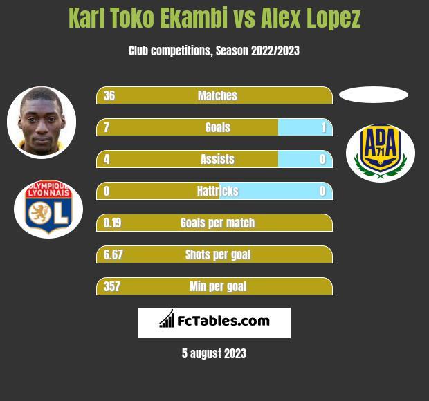 Karl Toko Ekambi vs Alex Lopez h2h player stats