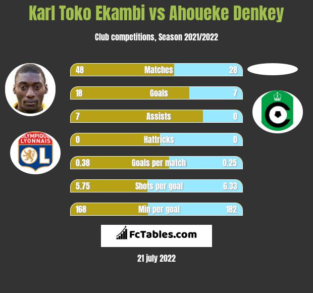 Karl Toko Ekambi vs Ahoueke Denkey infographic
