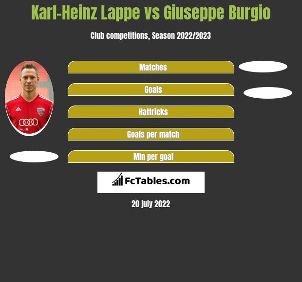 Karl-Heinz Lappe vs Giuseppe Burgio h2h player stats