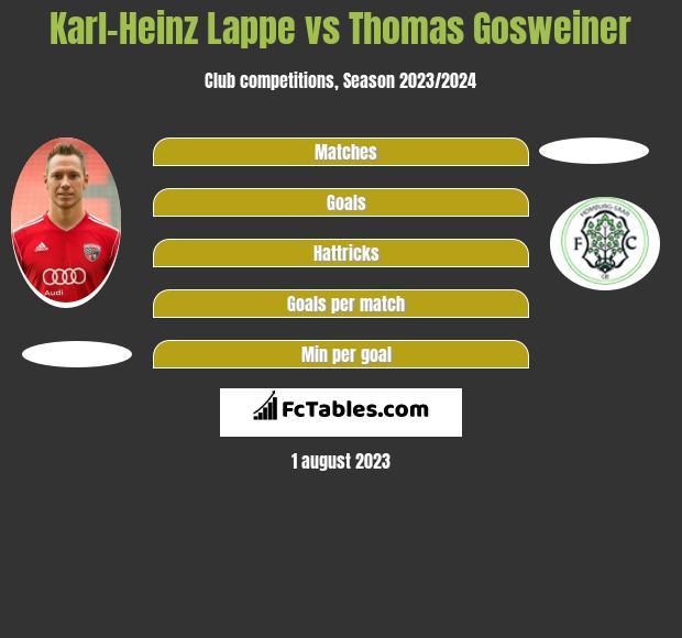Karl-Heinz Lappe vs Thomas Gosweiner h2h player stats
