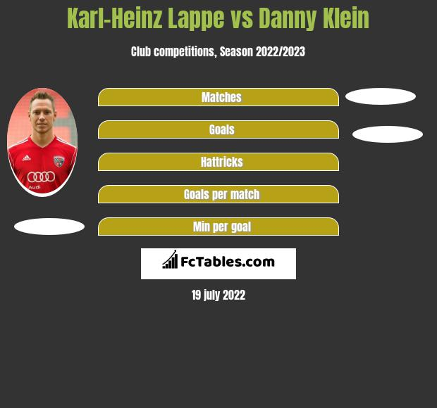 Karl-Heinz Lappe vs Danny Klein h2h player stats