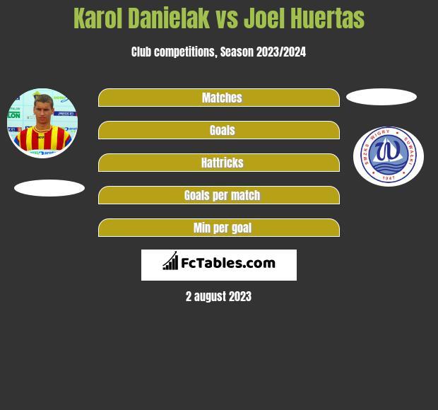 Karol Danielak vs Joel Huertas h2h player stats